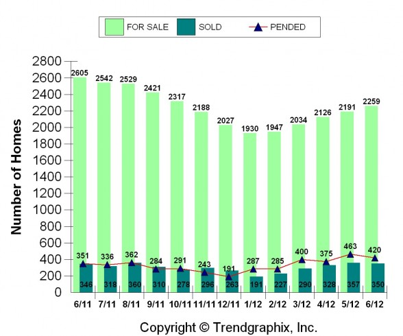 June Real Estate Market Snapshot for Kalamazoo, MI | For Sale vs. Sold vs. Under Contract