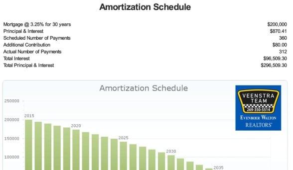 Amortization Schedule -$80 additional monthly principal