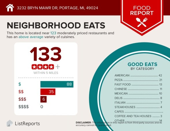 Infographic showing that there are 133 places to eat within 5 miles of 3232 Brynmawr Dr, Portage MI a great home for sale by the Veenstra Team of Evenboer Walton REALTORS