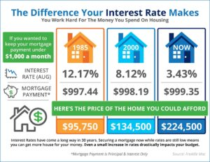 How-much-house-by-interest-rate